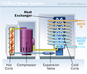 How Does A Central Air Condition System Make Air Cooler By