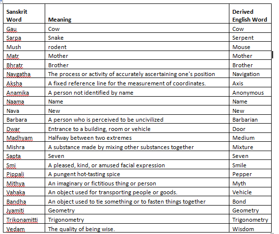 indian words in english dictionary list