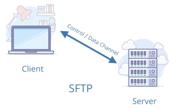 How to explain SFTP in layman's terms with proper examples - Quora