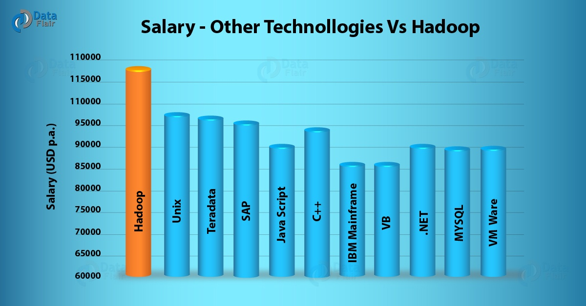 What Are The Skills Required For Big Data Jobs Such As A