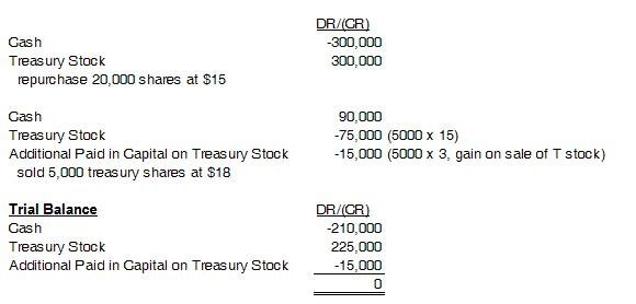 List of Synonyms and Antonyms of the Word: treasury stock