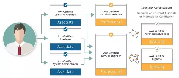 How valuable is it to get an AWS certification? - Quora
