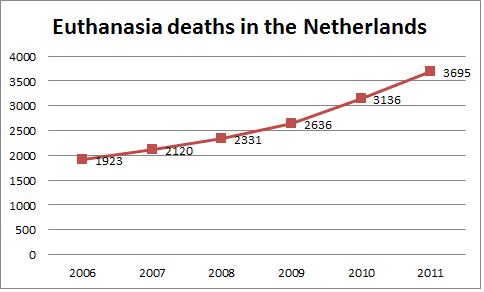 How long has euthanasia been around