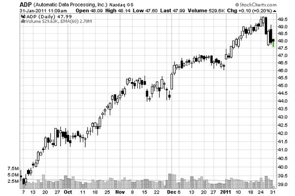 Stocks Trends Versus Trading Ranges