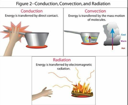 main qimg e59f15f458c2eb5a79acfe9cc2ee3ebd c what are the differences and similarities between conduction and