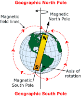 Is it a coincidence that the North Pole and South Pole are ...