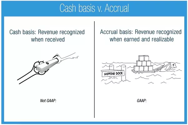 why is cash basis accounting prohibited under generally accepted accounting principles Generally accepted accounting principles (gaap cash provided by operating activities is essentially net income determined under the cash-basis of accounting.