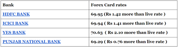 Hdfc forex card review quora