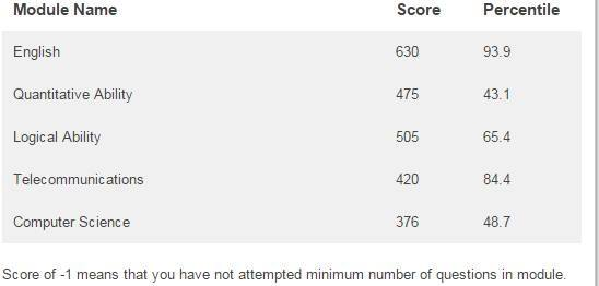 And This Is The Screenshot Of A Sample AMCAT Score: