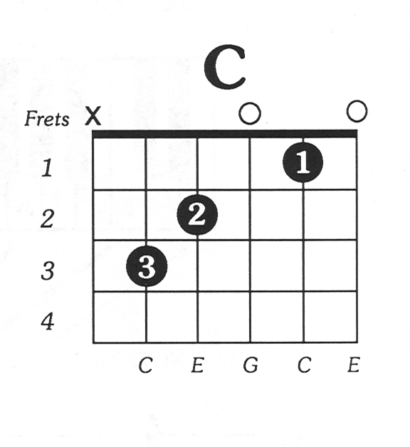 C Chord Images Chord Guitar Finger Position