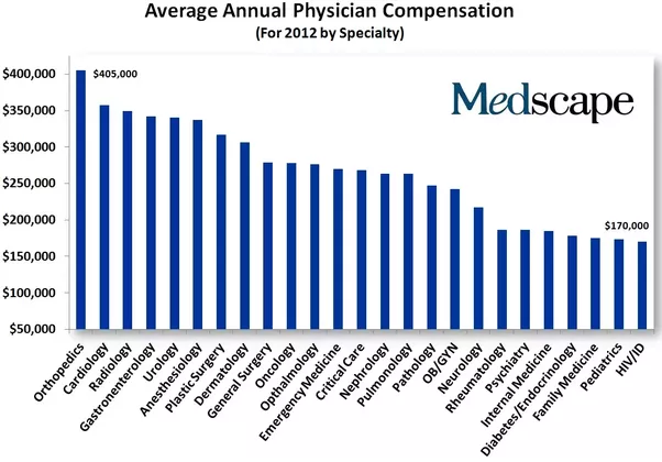 As A Medical Doctor In The USA What Is Your Annual Salary on Physician Salary Chart