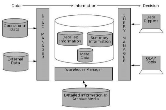 What is the differences between RDBMS Data Warehouse and big