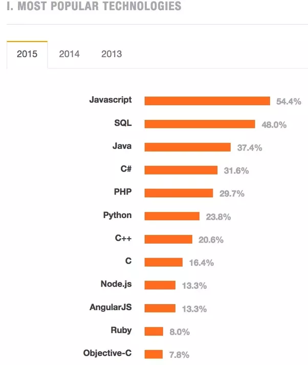 The Stack Overflow Developer Survey 2015 Just Came Out. Of 26,000  Developers, 30% Self Identified As Full Stack Developers. Here Are The  Technologies ...