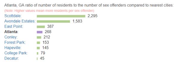 What is the most dangerous neighborhood in Atlanta? - Quora