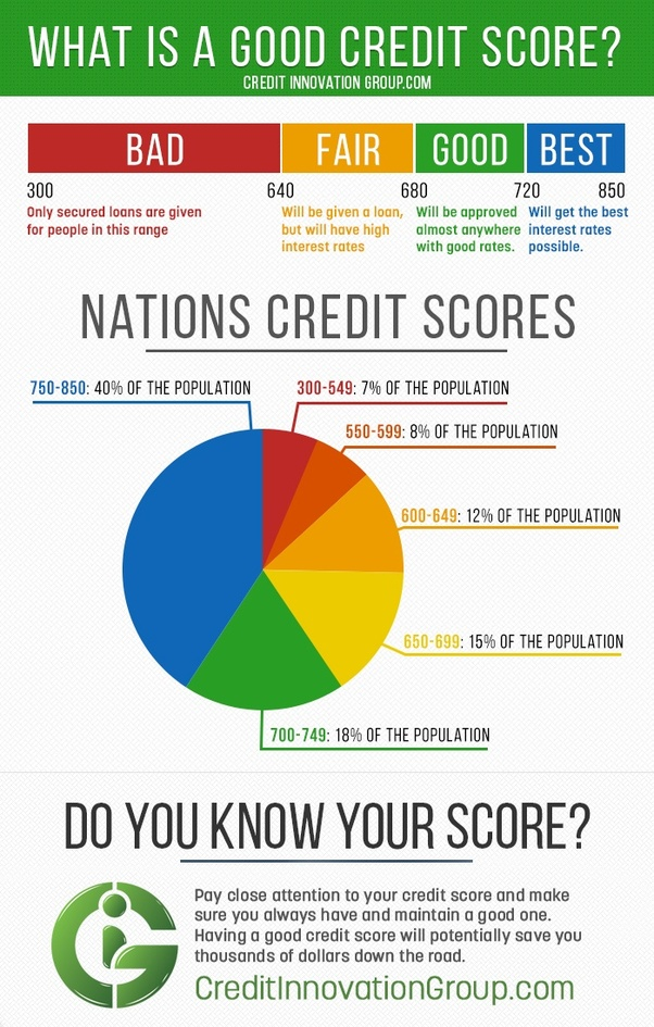 550 Credit Score Credit Card >> Is There A Material Difference Between A 770 And An 810 Credit Score