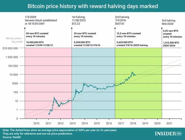 bitcoin price appreciation