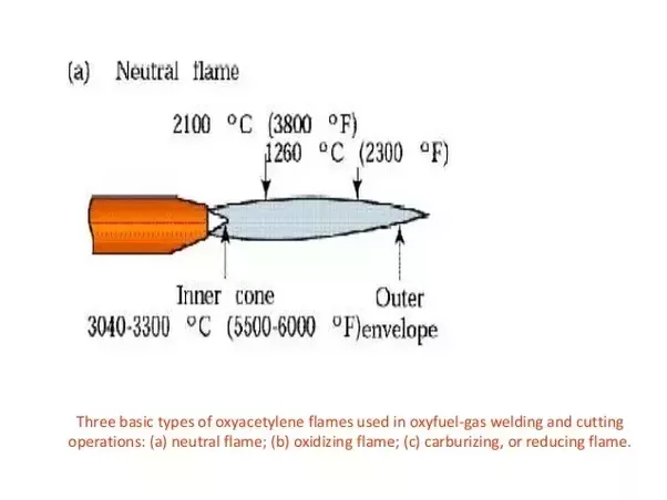 Complete Guide in Types of Welding Flames - Facts & Applications - Metalworkmasters.com