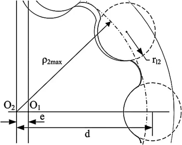 What Is The Difference Between Involute And Cycloid Gears Quora