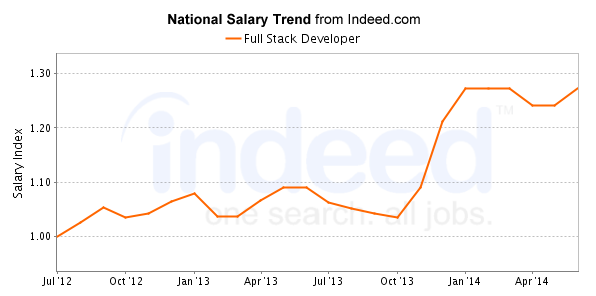 Web Designer Average Salary In India