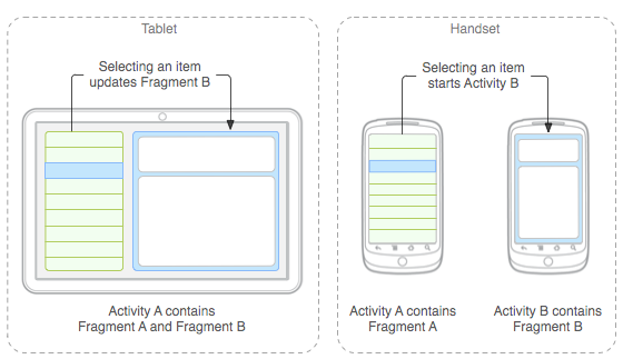 If you develop an app for android does it work on both smartphones you can read more about android fragments at fragments android developers ccuart Gallery