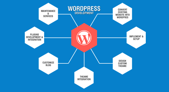 Why do agencies convert html to wordpress quora key benefits of html website into a wordpress theme stopboris Images