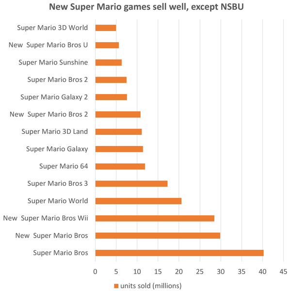 Will there ever be a New Super Mario Bros  3? - Quora