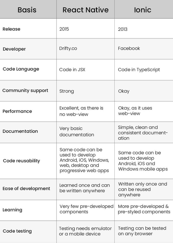 Which is better, Ionic or React Native? - Quora