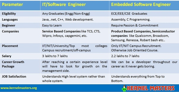 Embedded Software Engineer >> How Will You Compare Embedded Engineer Vs Software Engineer Quora