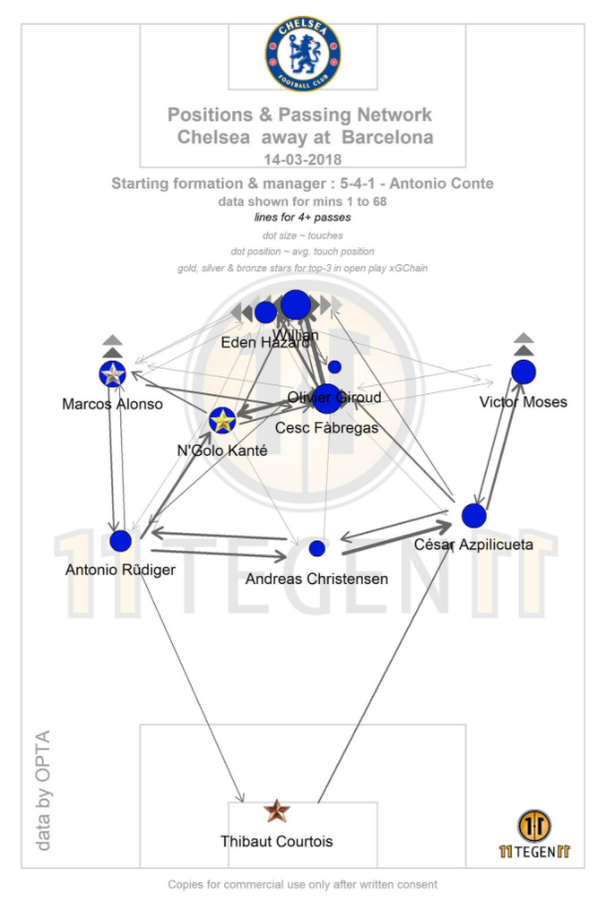 What Do The Different Symbols On The Passing Map Generated By