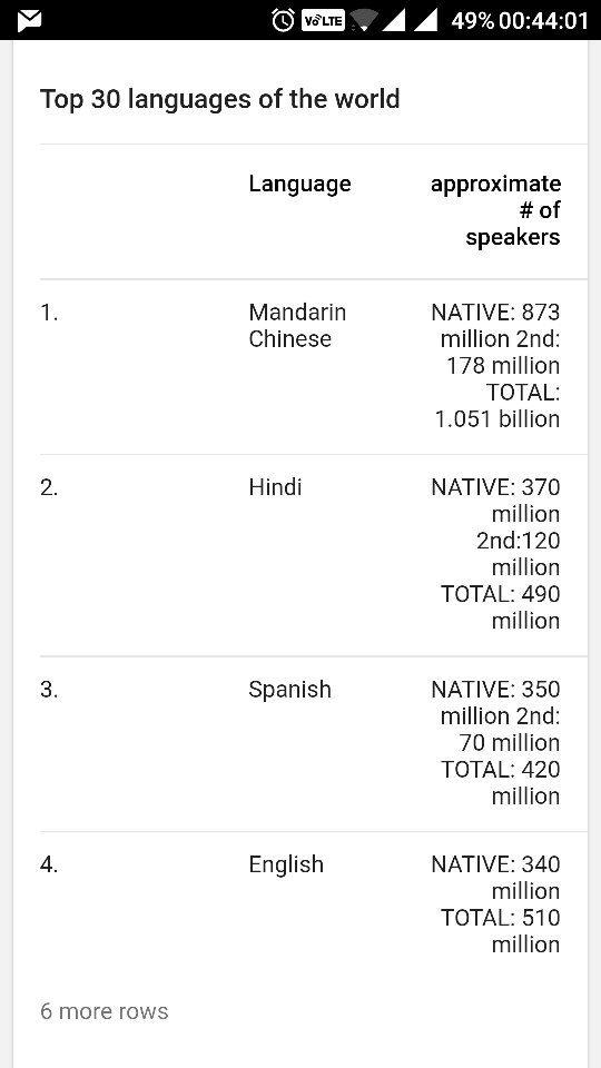 How Many People Speak Hindi Quora - Hindi speakers in the world