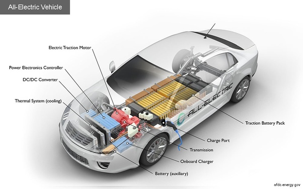 What are the names of different parts of electric cars? - Quora
