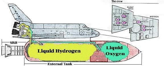 Can Hydrogen Gas Be Used As A Fuel In A Space Shuttle Quora