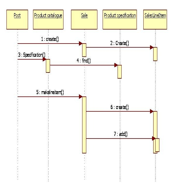 sequence diagram restaurant choice image how to guide and refrence. Black Bedroom Furniture Sets. Home Design Ideas