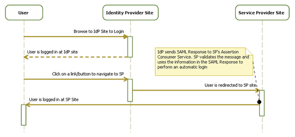 Is there any online SAML IdP that can be used for testing our SAML