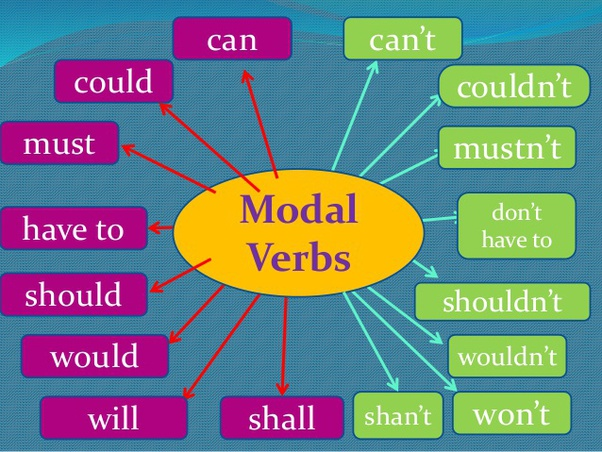 Molto What are modal verbs? - Quora HG11