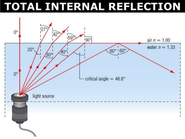 Critical Angle For Glass To Water