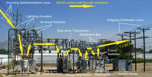 What Is The Difference Between A Switchgear And A Switchyard At A Power Plant
