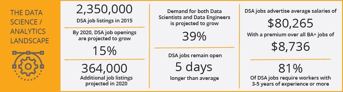 What jobs will be considered high demand by 2025 in the IT