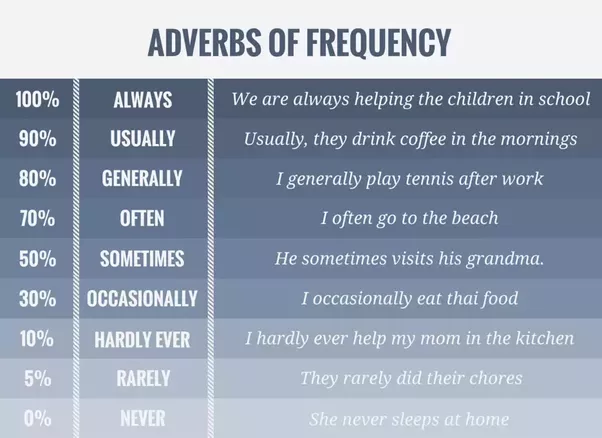 What Are Adverbs Of Frequency And What Are Some Examples Quora