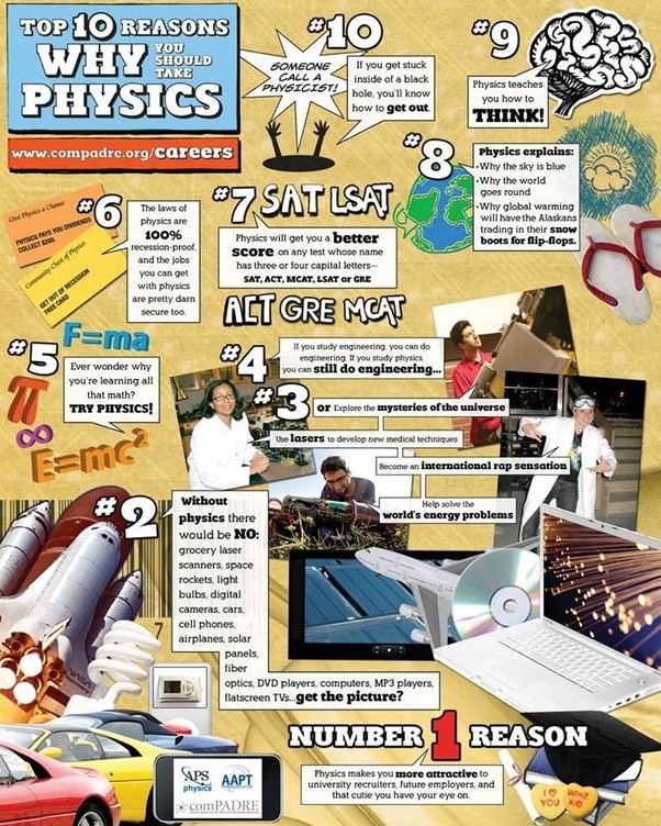 contribution of physics in our daily life