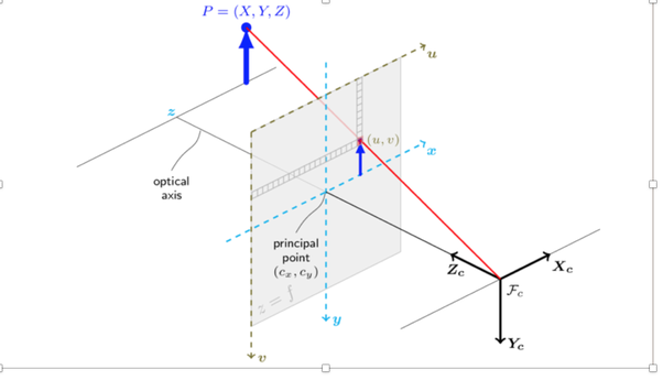 How should I do back projections from 2D images to 3D? - Quora