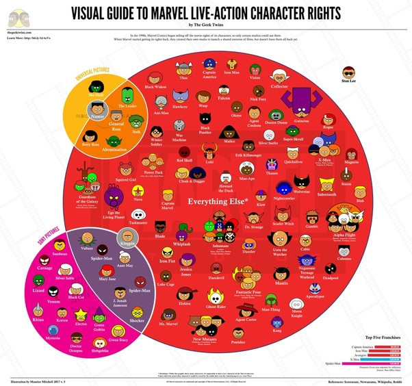 How Much Of Marvel Does Disney Own Quora