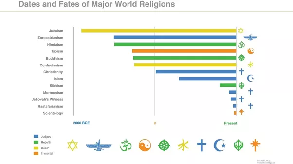 How Did Hinduism Affect The World In The Past And How It Is - Religion in the world today