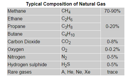 Which Is Heavier Natural Gas Or Propane