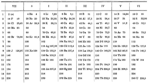 Who Arranged The Periodic Table According To The Atomic Numbers Quora