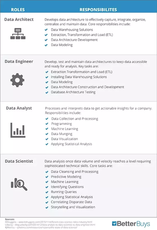 What are the key skills a business intelligence analyst should have data architect a data architect is the go to person for data management especially when dealing with any number of disparate data sources flashek Gallery