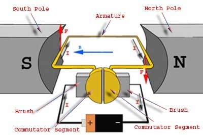 What are the working principles of generators and motors for Dc generators and motors