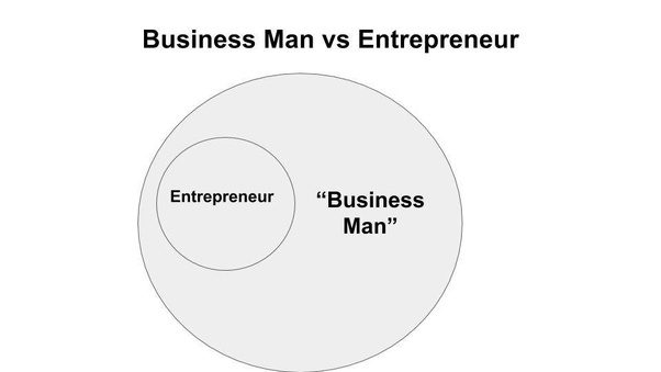 What Is The Difference Between A Businessman And An Entrepreneur  A Business Man Often Works For A Company Some Are Contractors Especially  Sales People  Sometimes This Is A Startup But Often Its An Established
