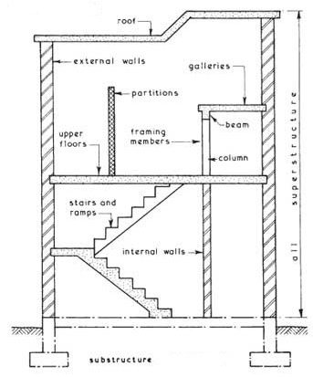 what is a superstructure in building construction quora rh quora com building construction diagram building construction network diagram