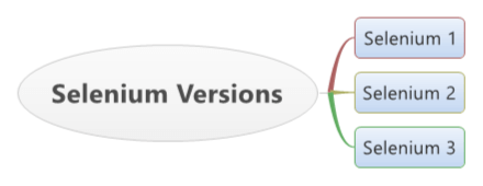 What is the current version of the Selenium webdriver? - Quora